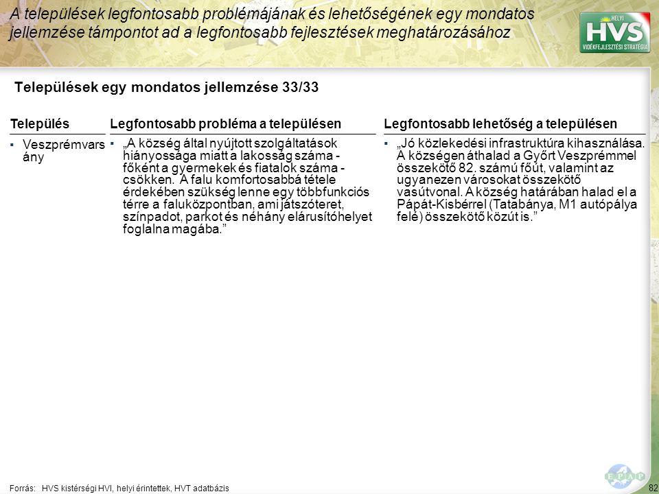 """82 Települések egy mondatos jellemzése 33/33 A települések legfontosabb problémájának és lehetőségének egy mondatos jellemzése támpontot ad a legfontosabb fejlesztések meghatározásához Forrás:HVS kistérségi HVI, helyi érintettek, HVT adatbázis TelepülésLegfontosabb probléma a településen ▪Veszprémvars ány ▪""""A község által nyújtott szolgáltatások hiányossága miatt a lakosság száma - főként a gyermekek és fiatalok száma - csökken."""
