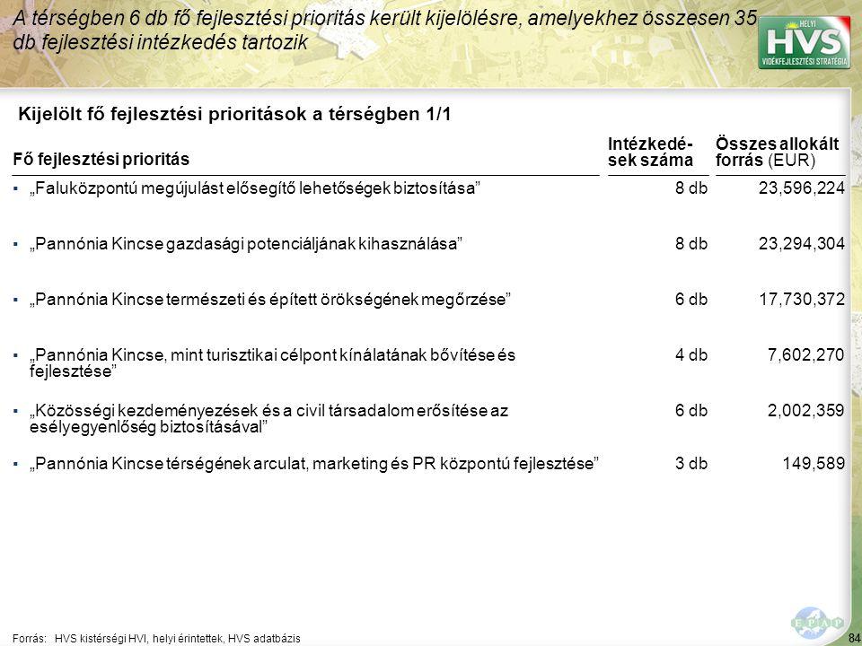 """84 Kijelölt fő fejlesztési prioritások a térségben 1/1 A térségben 6 db fő fejlesztési prioritás került kijelölésre, amelyekhez összesen 35 db fejlesztési intézkedés tartozik Forrás:HVS kistérségi HVI, helyi érintettek, HVS adatbázis ▪""""Faluközpontú megújulást elősegítő lehetőségek biztosítása ▪""""Pannónia Kincse gazdasági potenciáljának kihasználása ▪""""Pannónia Kincse természeti és épített örökségének megőrzése ▪""""Pannónia Kincse, mint turisztikai célpont kínálatának bővítése és fejlesztése ▪""""Közösségi kezdeményezések és a civil társadalom erősítése az esélyegyenlőség biztosításával Fő fejlesztési prioritás ▪""""Pannónia Kincse térségének arculat, marketing és PR központú fejlesztése 84 8 db 6 db 4 db 6 db 23,596,224 23,294,304 17,730,372 7,602,270 2,002,359 Összes allokált forrás (EUR) Intézkedé- sek száma 3 db149,589"""