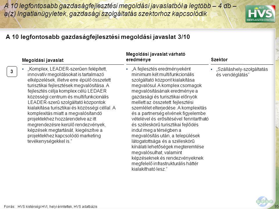 """95 A 10 legfontosabb gazdaságfejlesztési megoldási javaslat 3/10 Forrás:HVS kistérségi HVI, helyi érintettek, HVS adatbázis Szektor ▪""""Szálláshely-szolgáltatás és vendéglátás A 10 legfontosabb gazdaságfejlesztési megoldási javaslatból a legtöbb – 4 db – a(z) Ingatlanügyletek, gazdasági szolgáltatás szektorhoz kapcsolódik 3 ▪""""Komplex, LEADER-szerűen felépített, innovatív megoldásokat is tartalmazó elképzelések, illetve erre épülő összetett turisztikai fejlesztések megvalósítása."""