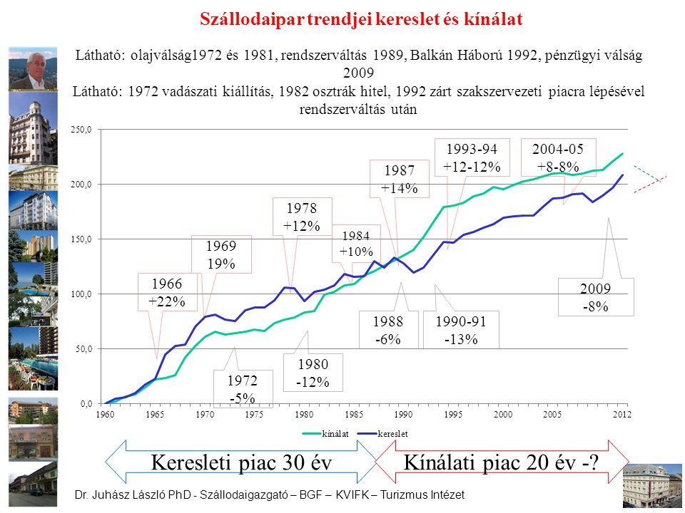 Dr. Juhász László PhD - Szállodaigazgató – BGF – KVIFK – Turizmus Intézet Szállodaipar trendjei kereslet és kínálat 1966 +22% 1969 19% 1978 +12% 1987