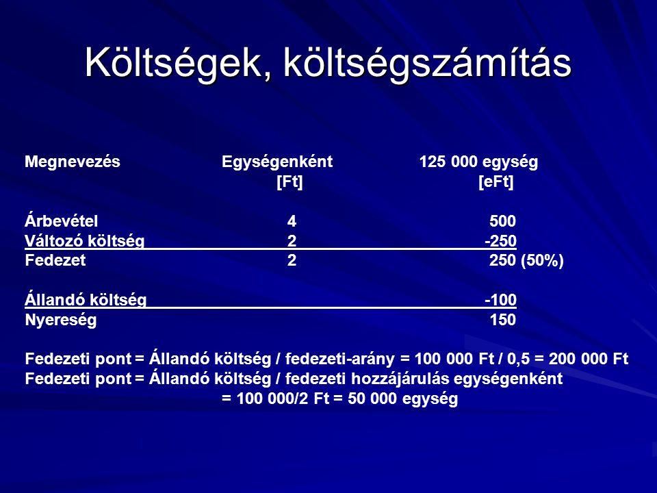 Költségek, költségszámítás MegnevezésEgységenként125 000 egység [Ft] [eFt] Árbevétel4 500 Változó költség2-250 Fedezet2 250 (50%) Állandó költség-100