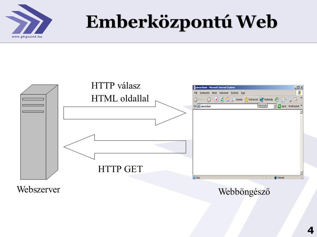 4 Emberközpontú Web HTTP GET HTML oldallal HTTP válasz Webszerver Webböngésző