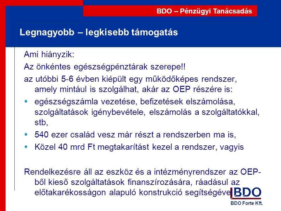 BDO Forte Kft. BDO – Pénzügyi Tanácsadás Legnagyobb – legkisebb támogatás Ami hiányzik: Az önkéntes egészségpénztárak szerepe!! az utóbbi 5-6 évben ki