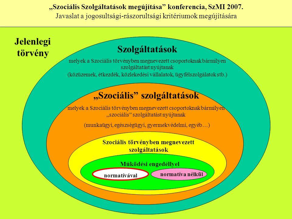 """Szolgáltatások melyek a Szociális törvényben megnevezett csoportoknak bármilyen szolgáltatást nyújtanak (közüzemek, étkezdék, közlekedési vállalatok, ügyfélszolgálatok stb.) """"Szociális szolgáltatások melyek a Szociális törvényben megnevezett csoportoknak bármilyen """"szociális szolgáltatást nyújtanak (munkaügyi, egészségügyi, gyermekvédelmi, egyéb…) Szociális törvényben megnevezett szolgáltatások Működési engedéllyel normatívával normatíva nélkül """"Szociális Szolgáltatások megújítása konferencia, SzMI 2007."""