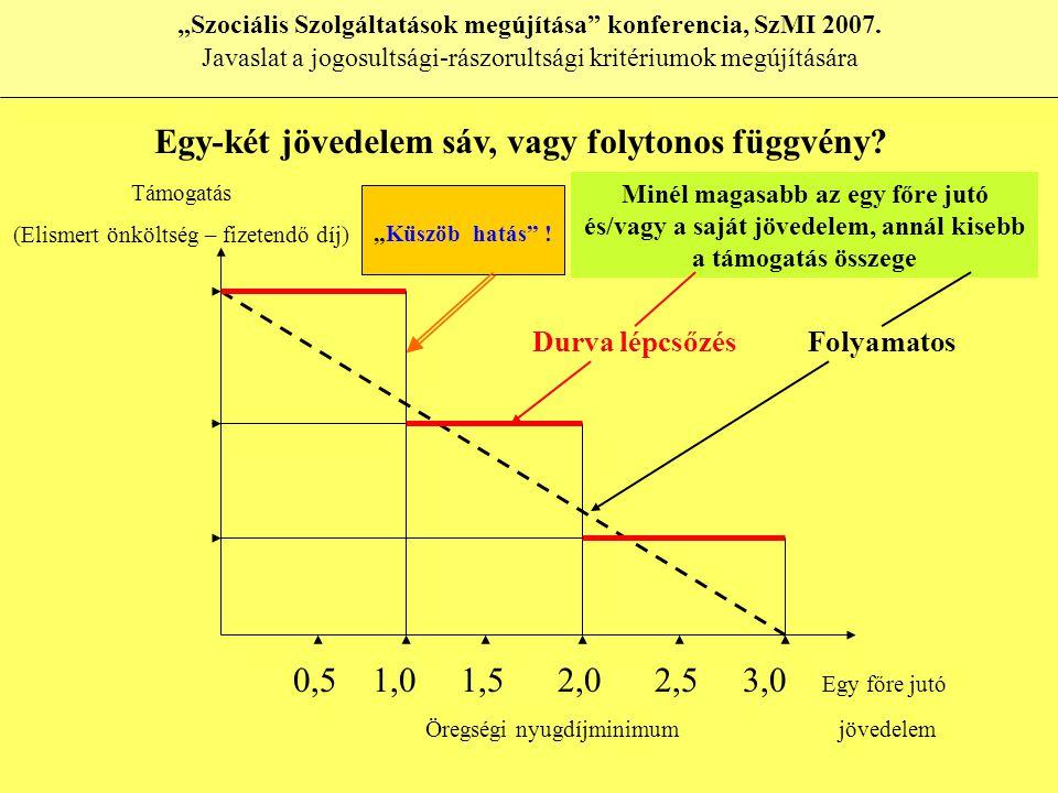 """0,5 1,0 1,5 2,0 2,5 3,0 Egy főre jutó Öregségi nyugdíjminimum jövedelem Támogatás (Elismert önköltség – fizetendő díj) Minél magasabb az egy főre jutó és/vagy a saját jövedelem, annál kisebb a támogatás összege Durva lépcsőzésFolyamatos """"Küszöb hatás ."""
