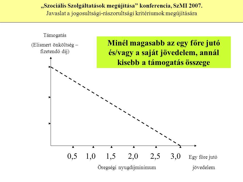 """0,5 1,0 1,5 2,0 2,5 3,0 Egy főre jutó Öregségi nyugdíjminimum jövedelem Támogatás (Elismert önköltség – fizetendő díj) Minél magasabb az egy főre jutó és/vagy a saját jövedelem, annál kisebb a támogatás összege """"Szociális Szolgáltatások megújítása konferencia, SzMI 2007."""