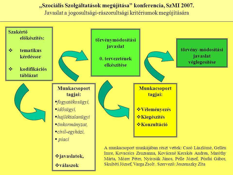 """Szakértő előkészítés:  tematikus kérdéssor  kodifikációs táblázat """"Szociális Szolgáltatások megújítása konferencia, SzMI 2007."""
