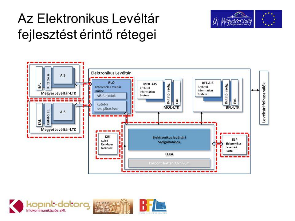 Az Elektronikus Levéltár fejlesztést érintő rétegei