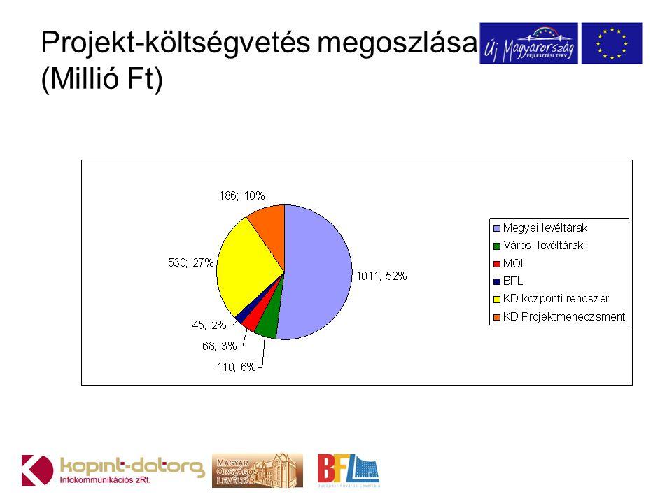 Projekt-költségvetés megoszlása (Millió Ft)