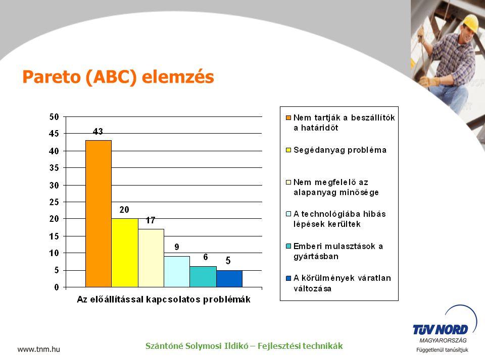 Pareto (ABC) elemzés Szántóné Solymosi Ildikó – Fejlesztési technikák