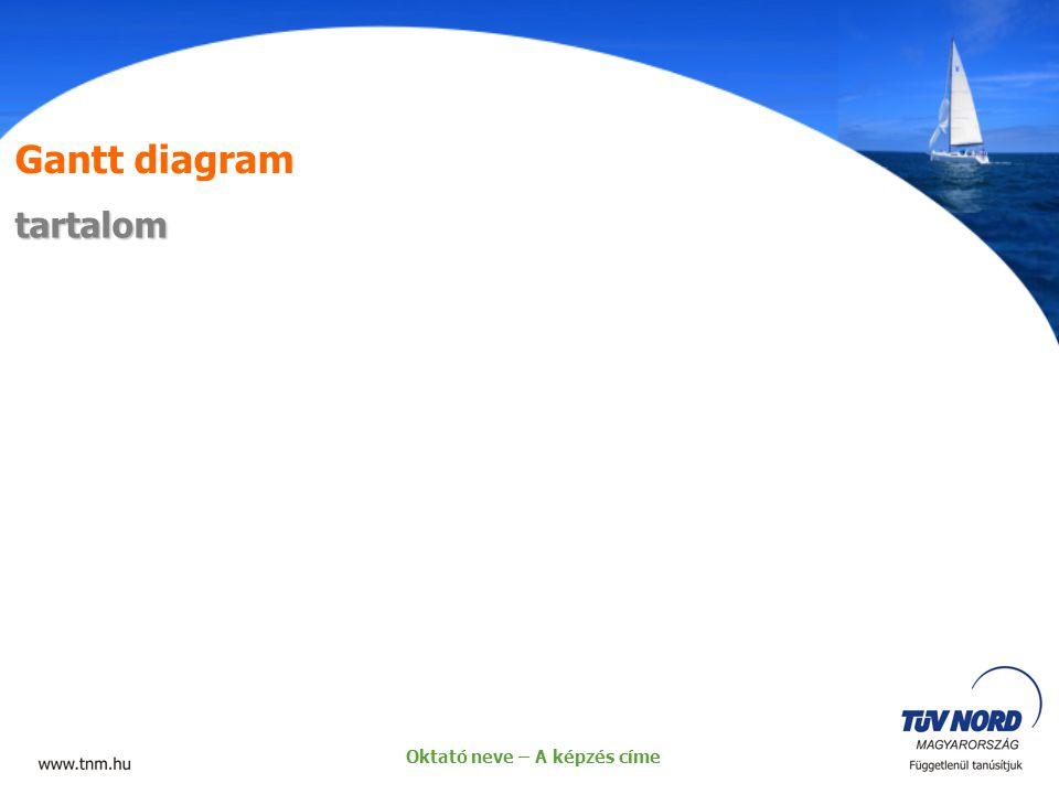Gantt diagram tartalom Oktató neve – A képzés címe