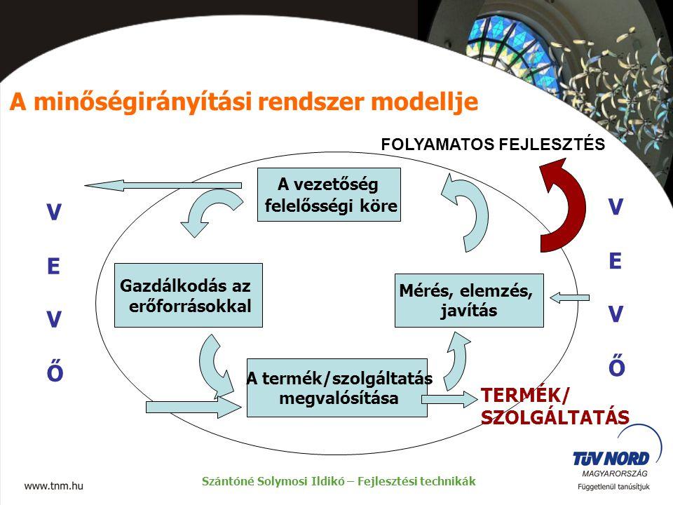 A minőségirányítási rendszer modellje Szántóné Solymosi Ildikó – Fejlesztési technikák FOLYAMATOS FEJLESZTÉS VEVŐVEVŐ A vezetőség felelősségi köre VEV