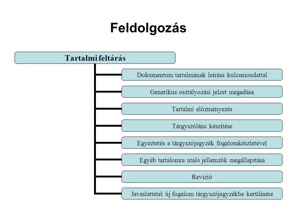 Feldolgozás Tartalmi feltárás Dokumentum tartalmának leírása kulcsmondattal Generikus osztályozási jelzet megadása Tartalmi előzményezés Tárgyszólánc készítése Egyeztetés a tárgyszójegyzék fogalomkészletével Egyéb tartalomra utaló jellemzők megállapítása Revízió Javaslattétel új fogalom tárgyszójegyzékbe kerülésére