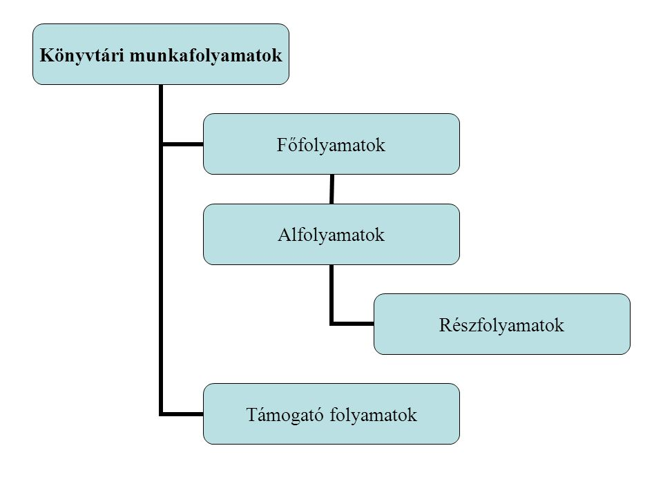 Főfolyamatok Alfolyamatok Részfolyamatok Támogató folyamatok