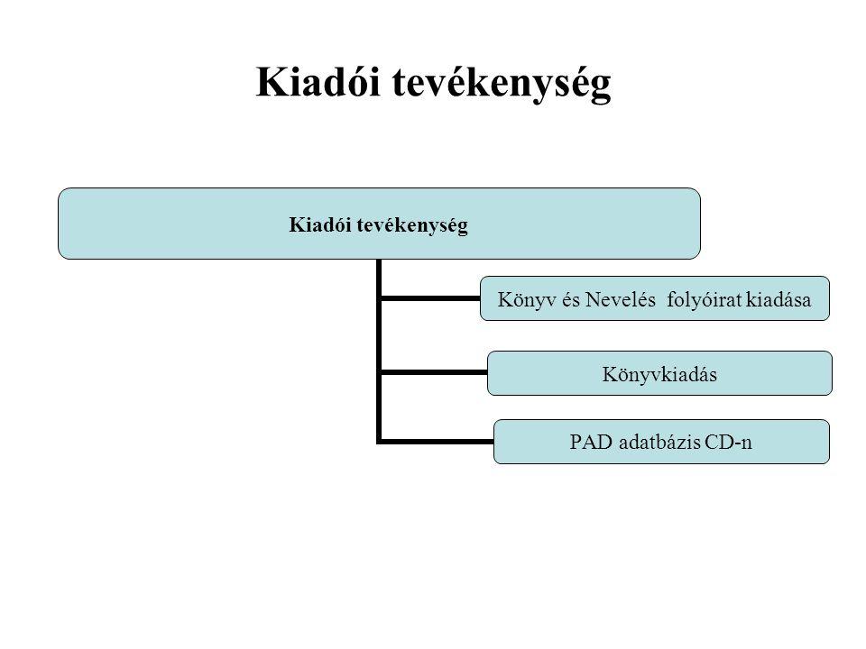 Kiadói tevékenység Könyv és Nevelés folyóirat kiadása Könyvkiadás PAD adatbázis CD-n