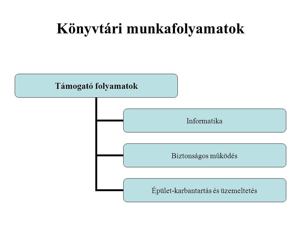 Könyvtári munkafolyamatok Támogató folyamatok Informatika Biztonságos működés Épület- karbantartás és üzemeltetés