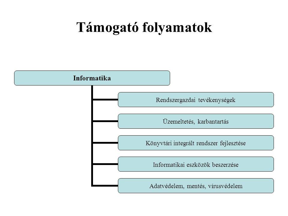 Támogató folyamatok Informatika Rendszergazdai tevékenységek Üzemeltetés, karbantartás Könyvtári integrált rendszer fejlesztése Informatikai eszközök beszerzése Adatvédelem, mentés, vírusvédelem