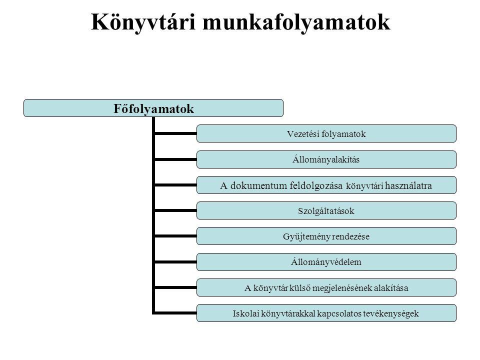 Könyvtári munkafolyamatok Főfolyamatok Vezetési folyamatok Állományalakítás A dokumentum feldolgozása könyvtári használatra Szolgáltatások Gyűjtemény rendezése Állományvédelem A könyvtár külső megjelenésének alakítása Iskolai könyvtárakkal kapcsolatos tevékenységek