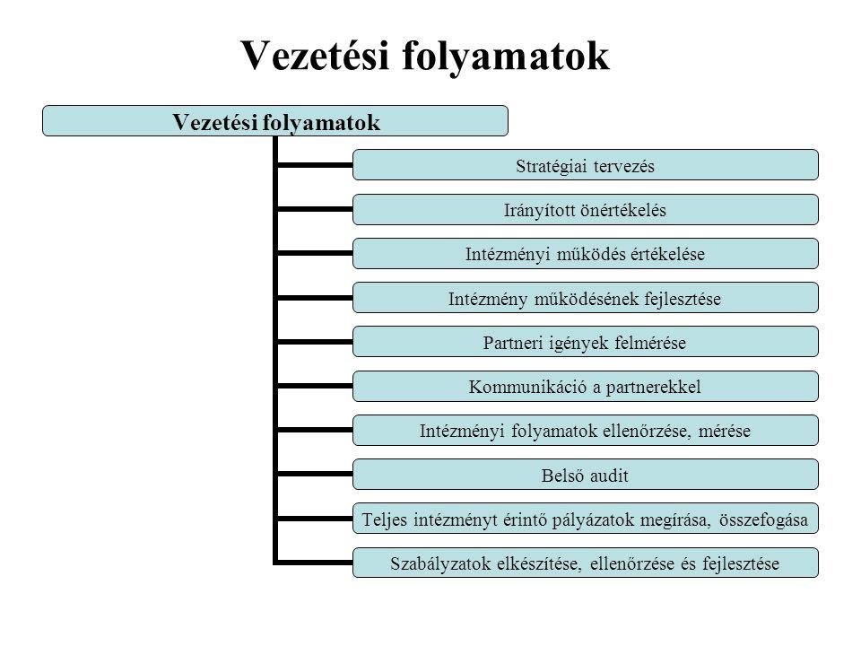 Vezetési folyamatok Stratégiai tervezés Irányított önértékelés Intézményi működés értékelése Intézmény működésének fejlesztése Partneri igények felmérése Kommunikáció a partnerekkel Intézményi folyamatok ellenőrzése, mérése Belső audit Teljes intézményt érintő pályázatok megírása, összefogása Szabályzatok elkészítése, ellenőrzése és fejlesztése