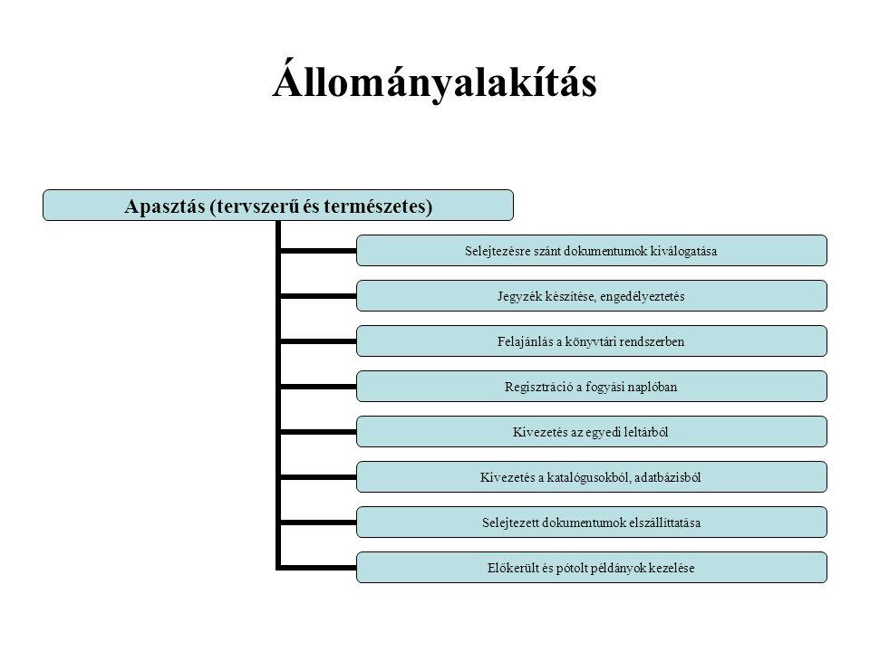 Állományalakítás Apasztás (tervszerű és természetes) Selejtezésre szánt dokumentumok kiválogatása Jegyzék készítése, engedélyeztetés Felajánlás a könyvtári rendszerben Regisztráció a fogyási naplóban Kivezetés az egyedi leltárból Kivezetés a katalógusokból, adatbázisból Selejtezett dokumentumok elszállíttatása Előkerült és pótolt példányok kezelése