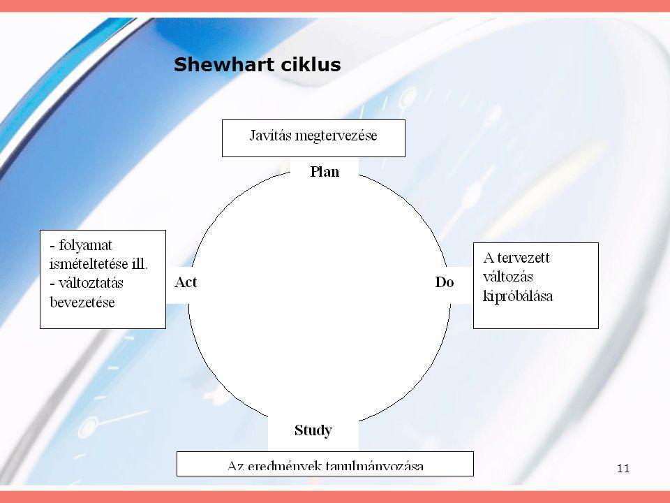 11 Shewhart ciklus