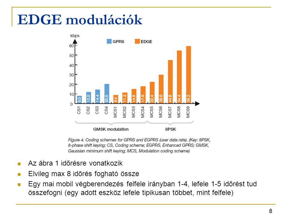 8 EDGE modulációk Az ábra 1 időrésre vonatkozik Elvileg max 8 időrés fogható össze Egy mai mobil végberendezés felfele irányban 1-4, lefele 1-5 időrés