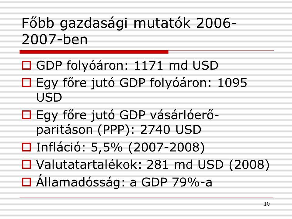 10 Főbb gazdasági mutatók 2006- 2007-ben  GDP folyóáron: 1171 md USD  Egy főre jutó GDP folyóáron: 1095 USD  Egy főre jutó GDP vásárlóerő- paritáso