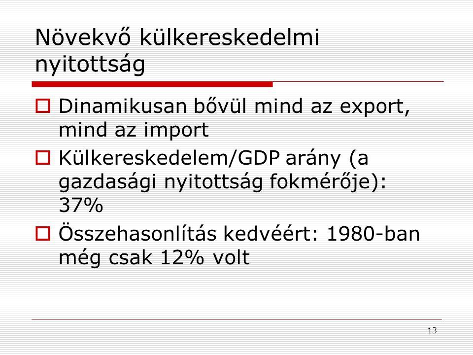 13 Növekvő külkereskedelmi nyitottság  Dinamikusan bővül mind az export, mind az import  Külkereskedelem/GDP arány (a gazdasági nyitottság fokmérője
