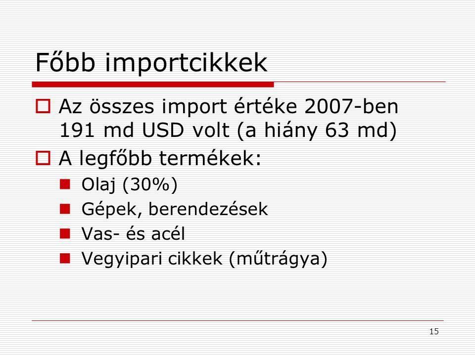 15 Főbb importcikkek  Az összes import értéke 2007-ben 191 md USD volt (a hiány 63 md)  A legfőbb termékek: Olaj (30%) Gépek, berendezések Vas- és a