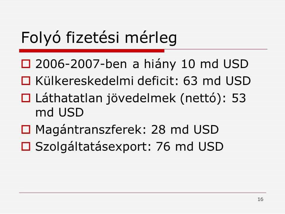 16 Folyó fizetési mérleg  2006-2007-ben a hiány 10 md USD  Külkereskedelmi deficit: 63 md USD  Láthatatlan jövedelmek (nettó): 53 md USD  Magántra