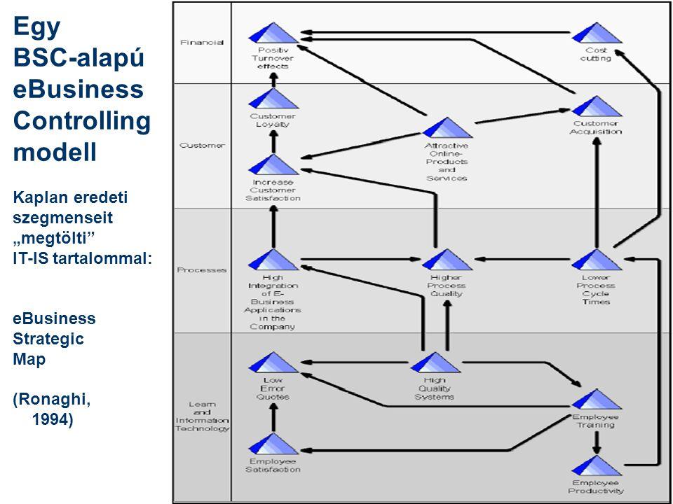 """Egy BSC-alapú eBusiness Controlling modell Kaplan eredeti szegmenseit """"megtölti IT-IS tartalommal: eBusiness Strategic Map (Ronaghi, 1994)"""