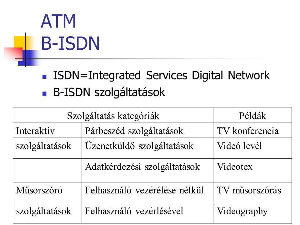 ATM B-ISDN ISDN=Integrated Services Digital Network B-ISDN szolgáltatások Szolgáltatás kategóriákPéldák InteraktívPárbeszéd szolgáltatásokTV konferencia szolgáltatásokÜzenetküldő szolgáltatásokVideó levél Adatkérdezési szolgáltatásokVideotex MűsorszóróFelhasználó vezérélése nélkülTV műsorszórás szolgáltatásokFelhasználó vezérlésévelVideography