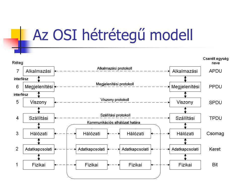 Alkalmazási réteg Olyan virtuális hálózati terminált definiál melynek segítségével az inkompatibilis terminálokon való közös alkalmazás- futtatási is lehetővé válik.