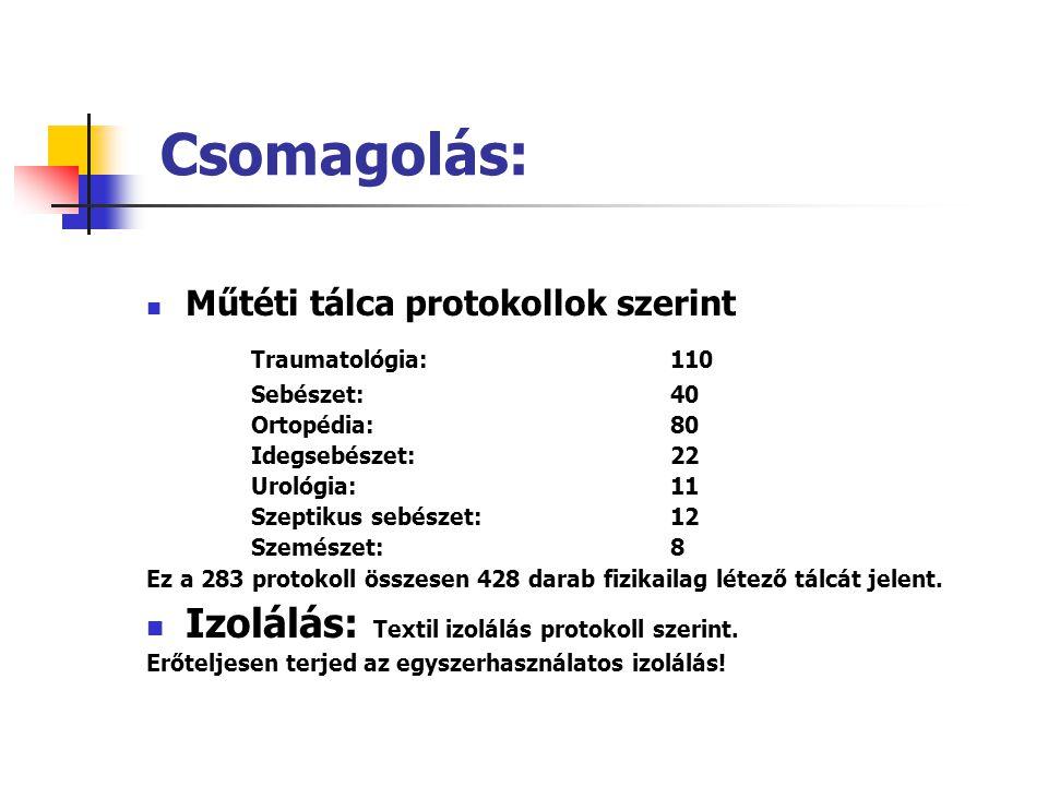 Csomagolás: Műtéti tálca protokollok szerint Traumatológia:110 Sebészet:40 Ortopédia:80 Idegsebészet:22 Urológia:11 Szeptikus sebészet:12 Szemészet:8 Ez a 283 protokoll összesen 428 darab fizikailag létező tálcát jelent.