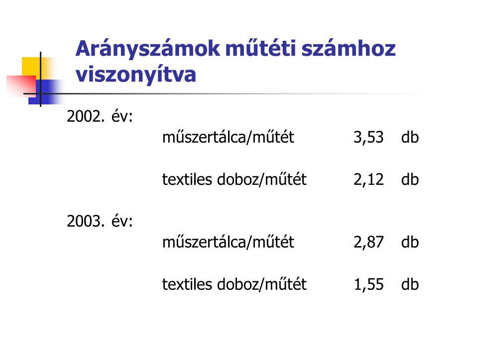 Arányszámok műtéti számhoz viszonyítva 2002.