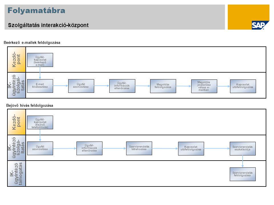 Folyamatábra Szolgáltatás interakció-központ IK- ügyintéző szolgál - tatás E-mail kiválasztása Ügyfél azonosítása Ügyfél- információk ellenőrzése Megoldás feldolgozása Megoldás javasolása válasz e- mailben Kapcsolat utófeldolgozása Beérkező e-mailek feldolgozása Kezdő - pont IK- ügyintéző szolgá - ltatás Ügyfél azonosítása Kapcsolat utófeldolgozása Ügyfél- információk ellenőrzése Szervizrendelés létrehozása Szervizrendelés eszkalációja Ügyfél- kapcsolat (bejövő telefonhívás) Bejövő hívás feldolgozása IK- ügyintéző támogatás Szervizrendelés feldolgozása Kezdő - pont Ügyfél- kapcsolat (beérkező e-mail)