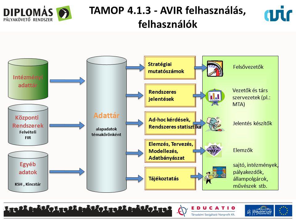 TAMOP 4.1.3 - AVIR felhasználás, felhasználók Stratégiai mutatószámok Rendszeres jelentések Ad-hoc kérdések, Rendszeres statisztika Elemzés, Tervezés,