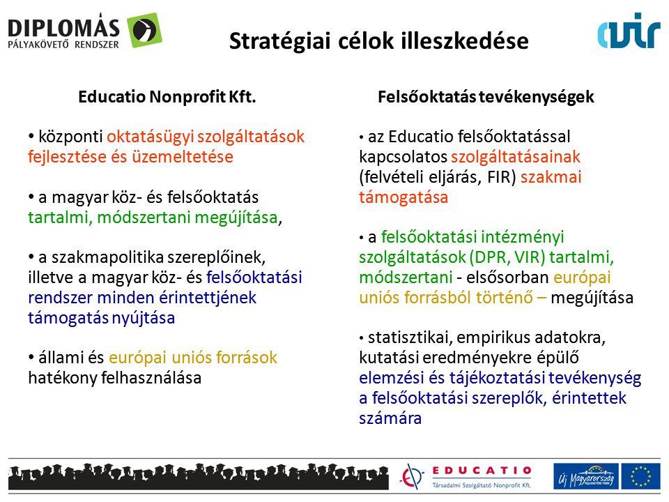Stratégiai célok illeszkedése Educatio Nonprofit Kft. központi oktatásügyi szolgáltatások fejlesztése és üzemeltetése a magyar köz- és felsőoktatás ta