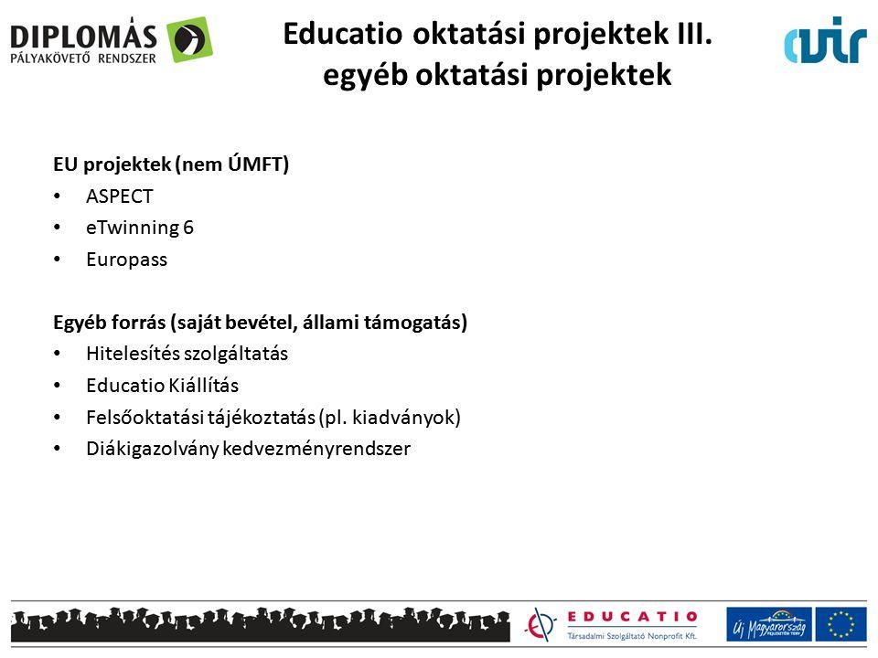 Educatio oktatási projektek III. egyéb oktatási projektek EU projektek (nem ÚMFT) ASPECT eTwinning 6 Europass Egyéb forrás (saját bevétel, állami támo