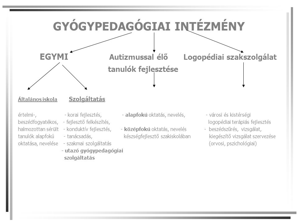 GYÓGYPEDAGÓGIAI INTÉZMÉNY EGYMI Autizmussal élő Logopédiai szakszolgálat tanulók fejlesztése Általános iskola Szolgáltatás értelmi-, - korai fejlesztés, - alapfokú oktatás, nevelés, - városi és kistérségi beszédfogyatékos, - fejlesztő felkészítés, logopédiai terápiás fejlesztés halmozottan sérült - konduktív fejlesztés, - középfokú oktatás, nevelés - beszédszűrés, vizsgálat, tanulók alapfokú - tanácsadás, készségfejlesztő szakiskolában kiegészítő vizsgálat szervezése oktatása, nevelése - szakmai szolgáltatás (orvosi, pszichológiai) - utazó gyógypedagógiai szolgáltatás
