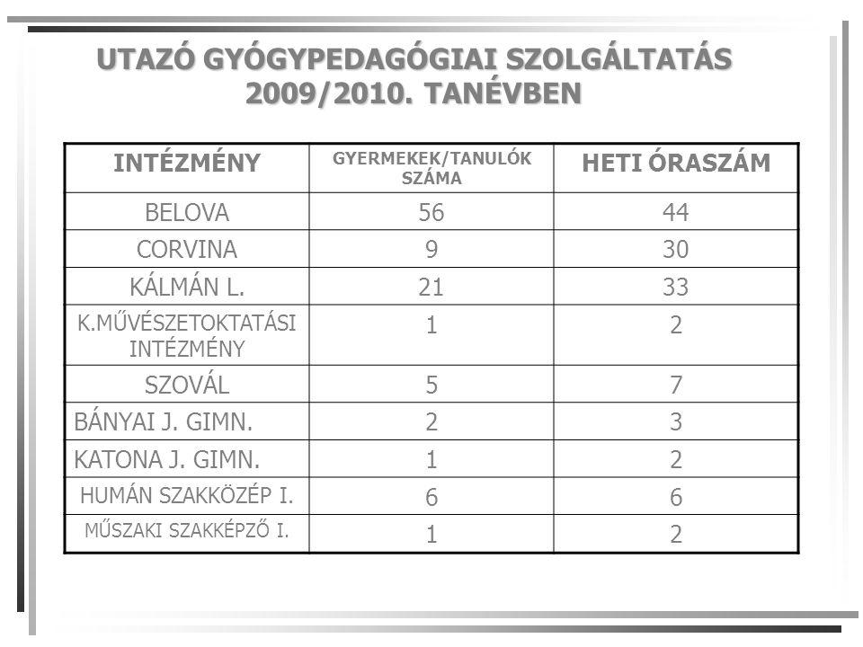 UTAZÓ GYÓGYPEDAGÓGIAI SZOLGÁLTATÁS 2009/2010.