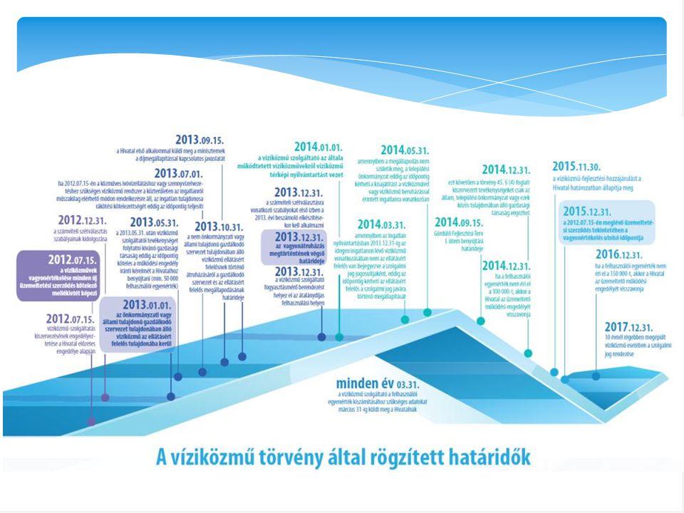 Vagyonértékelés határideje Végső határidő meglévő üzemeltetési szerződések esetén: 2015.12.31 Miért érdemes minél előbb .