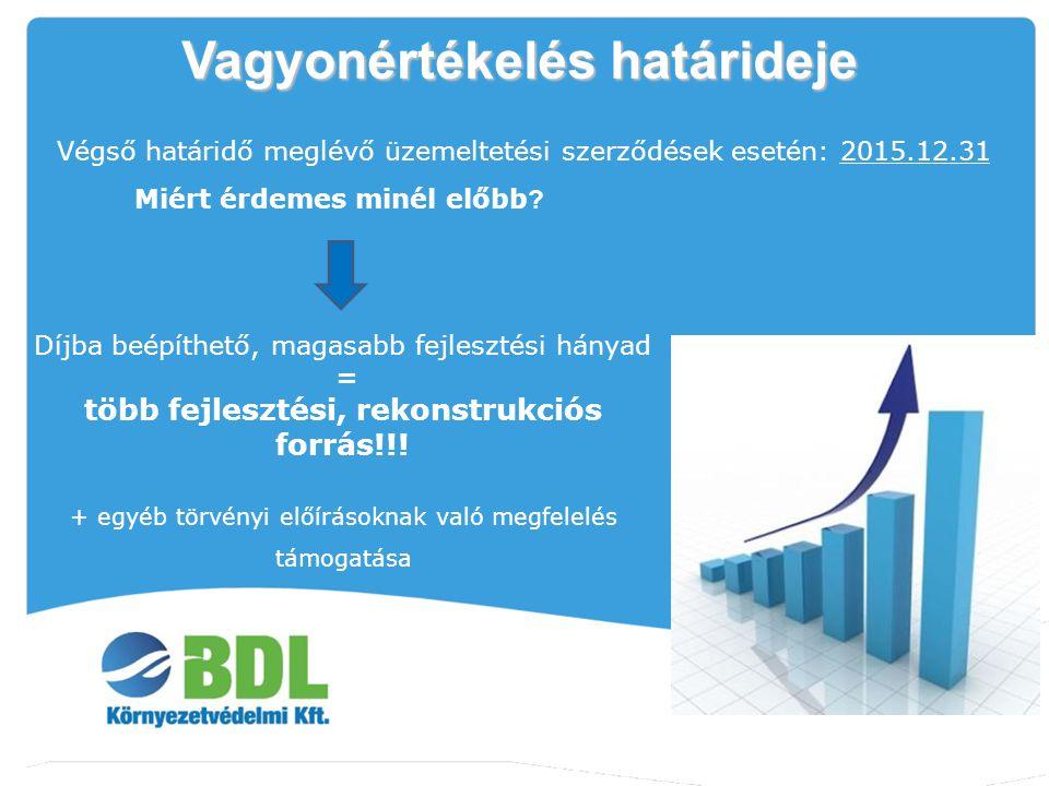 Vagyonértékelés határideje Végső határidő meglévő üzemeltetési szerződések esetén: 2015.12.31 Miért érdemes minél előbb ? Díjba beépíthető, magasabb f