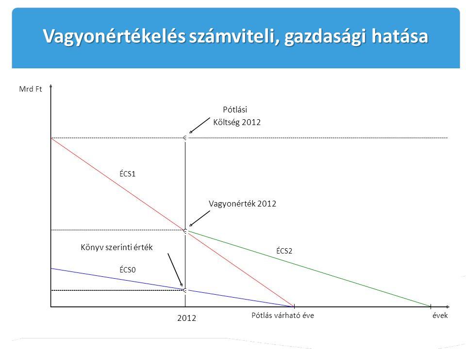 Mrd Ft ÉCS1 ÉCS2 ÉCS0 Pótlás várható éveévek Könyv szerinti érték Pótlási Költség 2012 Vagyonérték 2012 2012 c c c Vagyonértékelés számviteli, gazdasá