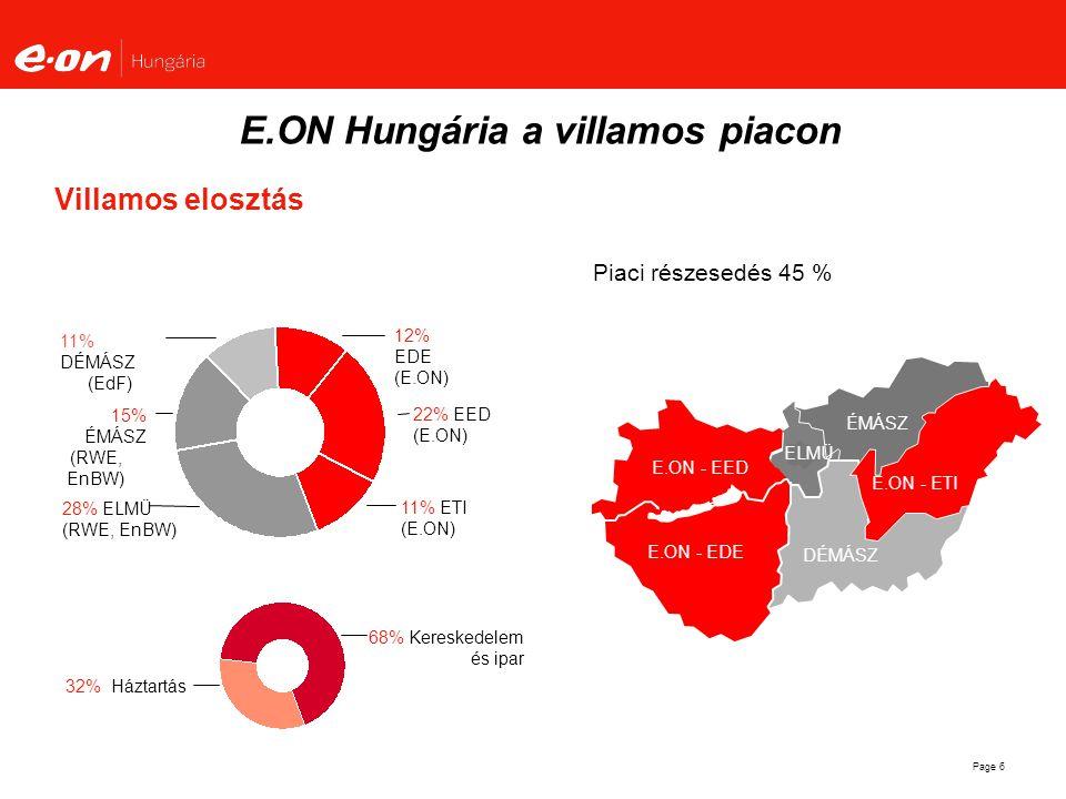 Page 6 Villamos elosztás Piaci részesedés 45 % ÉMÁSZ DÉMÁSZ E.ON Tiszántúl E.ON - EED E.ON - EDE ELMÜ E.ON - ETI E.ON Hungária a villamos piacon 15% É