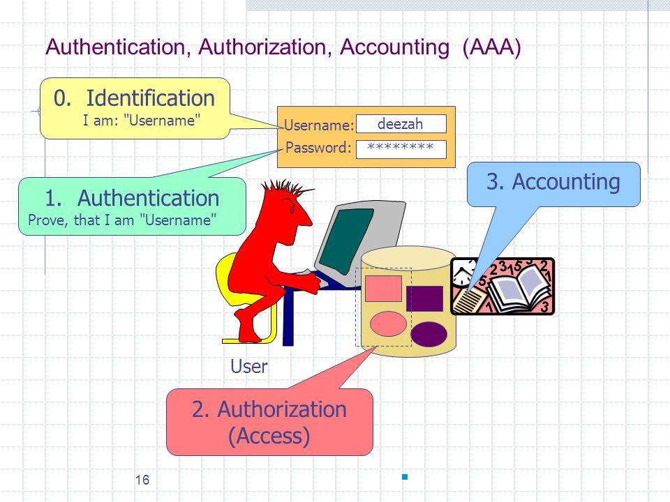 16 2. Authorization (Access) 3. Accounting Username: Password: Authentication, Authorization, Accounting (AAA) User 0. Identification I am: