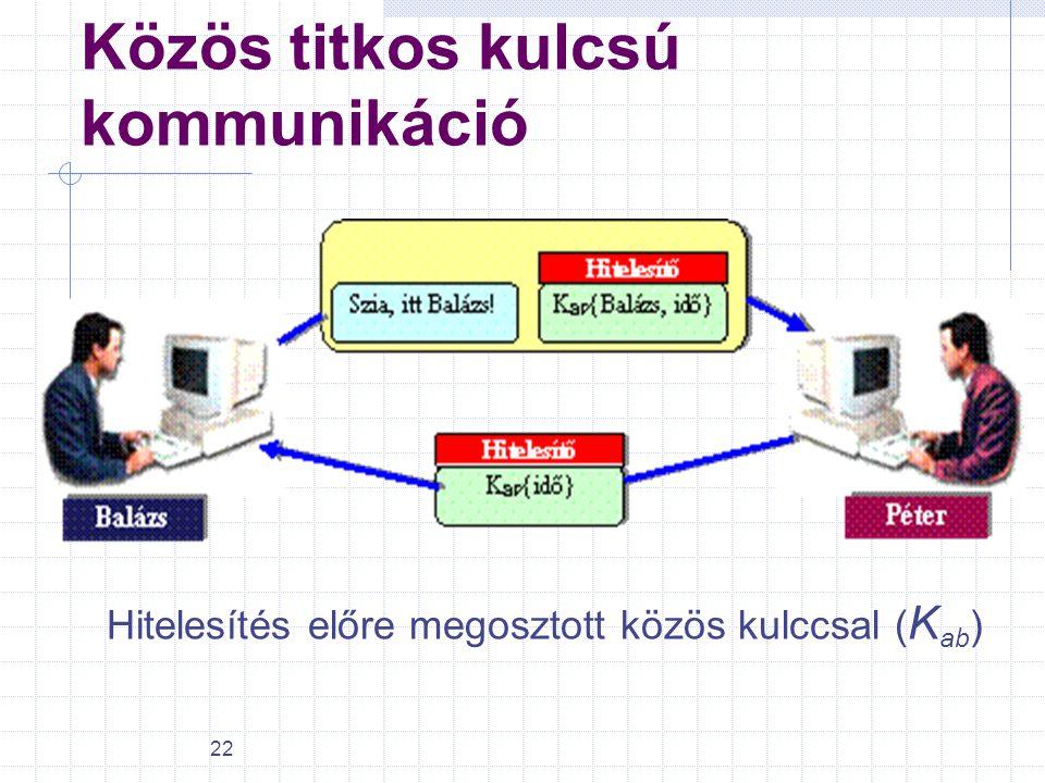 22 Közös titkos kulcsú kommunikáció Hitelesítés előre megosztott közös kulccsal ( K ab )