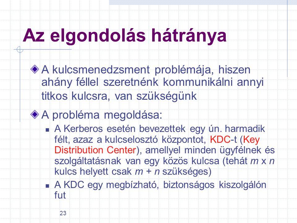 23 Az elgondolás hátránya A kulcsmenedzsment problémája, hiszen ahány féllel szeretnénk kommunikálni annyi titkos kulcsra, van szükségünk A probléma m