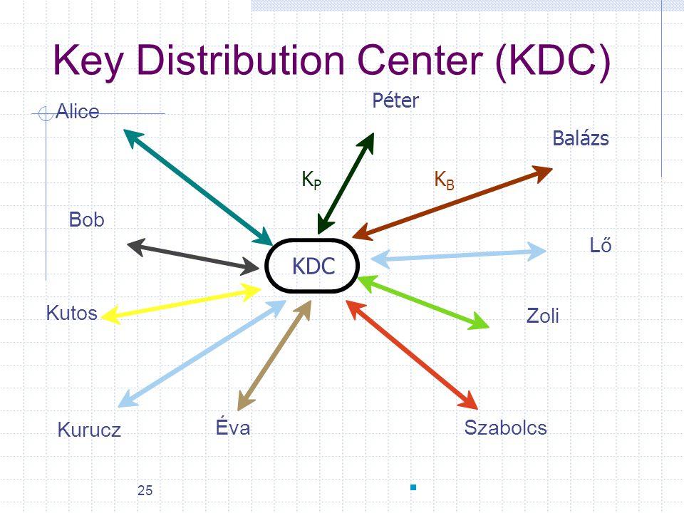 25 Balázs Péter Alice Éva Bob Kutos Kurucz Szabolcs Zoli Lő KPKP KBKB KDC Key Distribution Center (KDC)