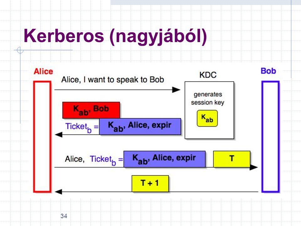 34 Kerberos (nagyjából)